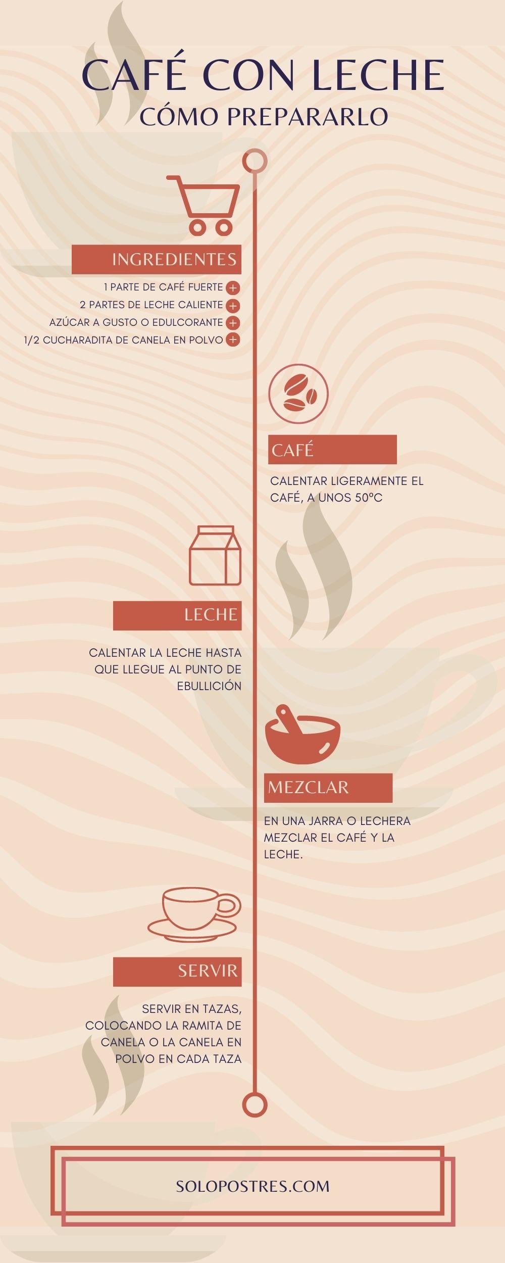 café con leche infografia